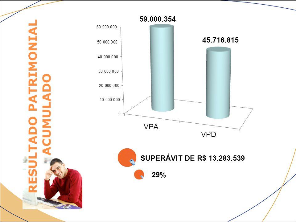 RESULTADO PATRIMONIAL ACUMULADO SUPERÁVIT DE R$ 13.283.539 29% 59.000.354 45.716.815