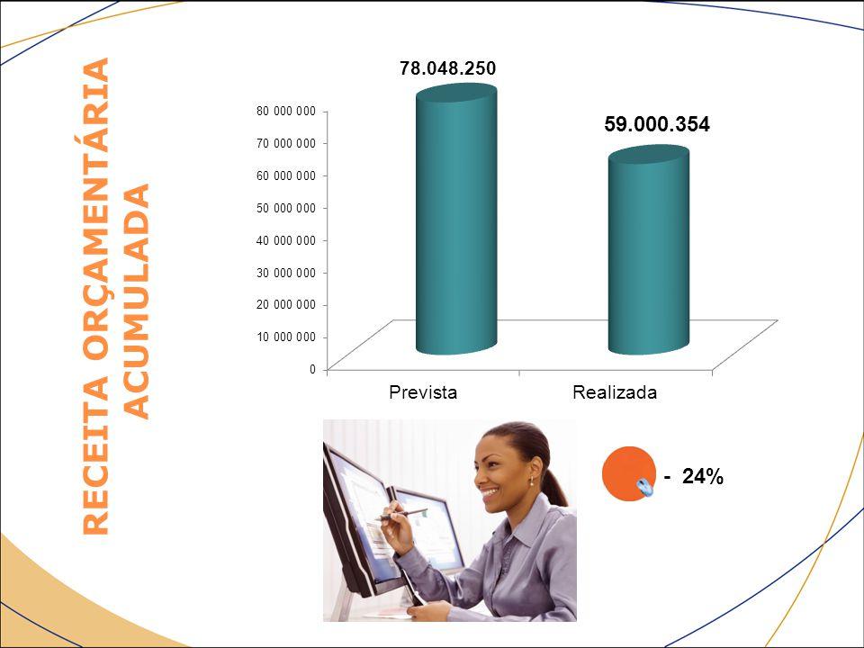 RECEITA ORÇAMENTÁRIA ACUMULADA - 24%