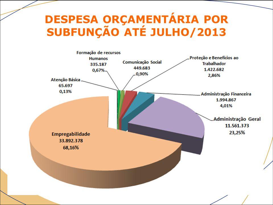 DESPESA ORÇAMENTÁRIA POR SUBFUNÇÃO ATÉ JULHO/2013