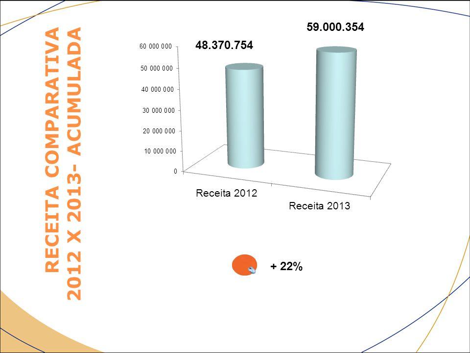 RECEITA COMPARATIVA 2012 X 2013- ACUMULADA + 22% 48.370.754 59.000.354