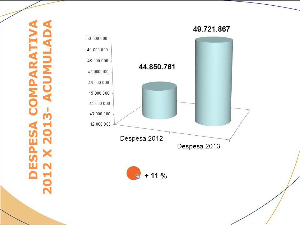 DESPESA COMPARATIVA 2012 X 2013- ACUMULADA + 11 %