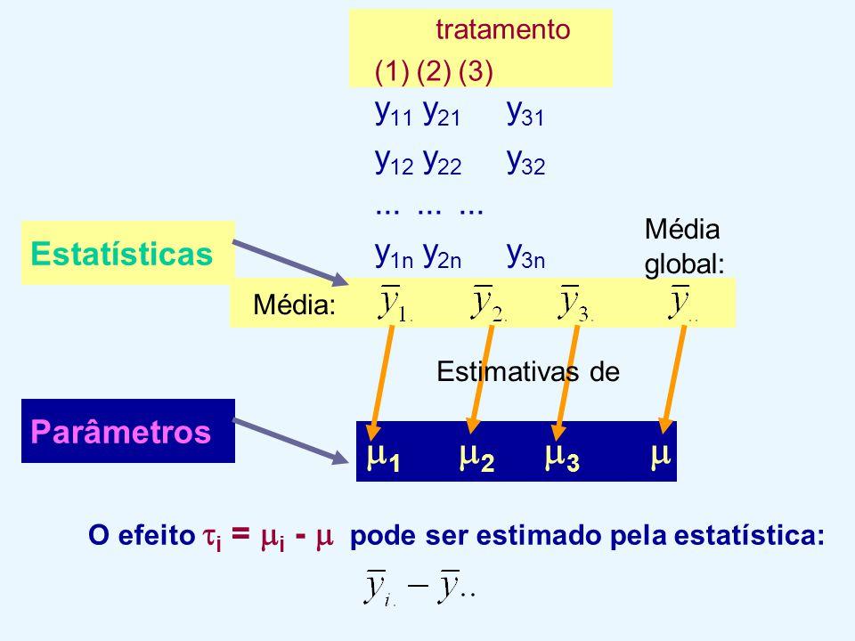 tratamento (1)(2)(3) y 11 y 21 y 31 y 12 y 22 y 32......... y 1n y 2n y 3n Média: Média global: Estatísticas Parâmetros  1  2  3  O efeito  i = 