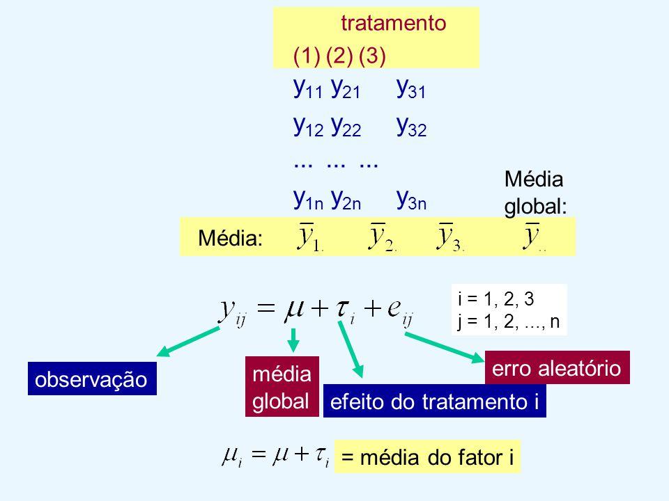 tratamento (1)(2)(3) y 11 y 21 y 31 y 12 y 22 y 32......... y 1n y 2n y 3n Média: Média global: i = 1, 2, 3 j = 1, 2,..., n observação efeito do trata