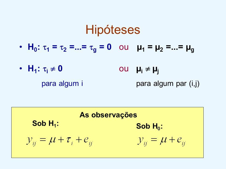 Hipóteses H 0 :  1 =  2 =...=  g = 0 ou µ 1 = µ 2 =...= µ g H 1 :  i  0 ou µ i  µ j para algum i para algum par (i,j) As observações Sob H 1 : S