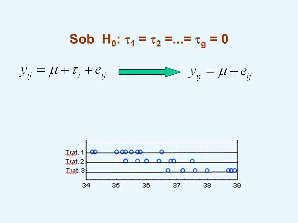 Sob H 0 :  1 =  2 =...=  g = 0