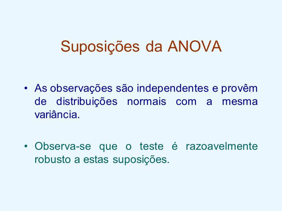 Suposições da ANOVA As observações são independentes e provêm de distribuições normais com a mesma variância. Observa-se que o teste é razoavelmente r