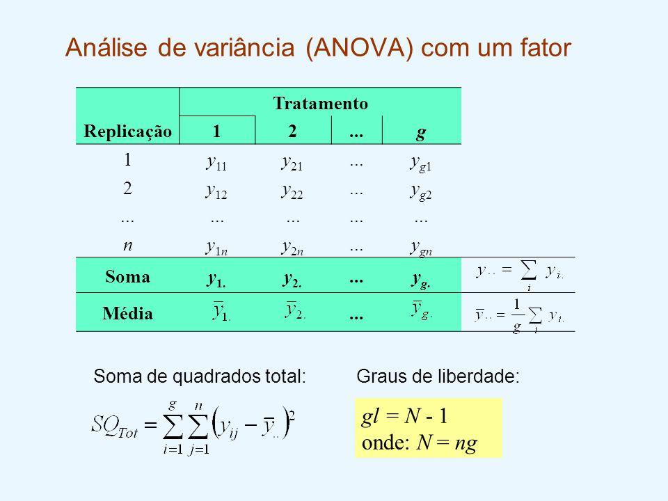Análise de variância (ANOVA) com um fator Tratamento Replicação12...g 1y 11 y 21...yg1yg1 2y 12 y 22...yg2yg2 ny1ny1n y2ny2n y gn Somay 1. y 2....yg.y