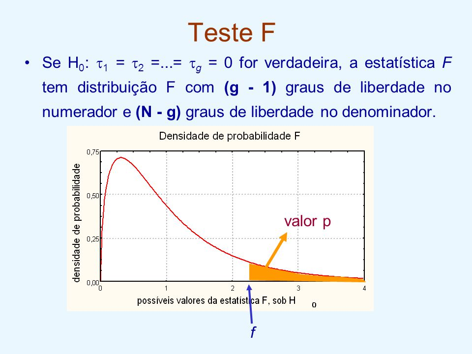 Teste F Se H 0 :  1 =  2 =...=  g = 0 for verdadeira, a estatística F tem distribuição F com (g - 1) graus de liberdade no numerador e (N - g) grau