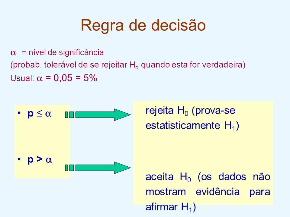 Regra de decisão p   p >  rejeita H 0 (prova-se estatisticamente H 1 ) aceita H 0 (os dados não mostram evidência para afirmar H 1 )  = nível de s