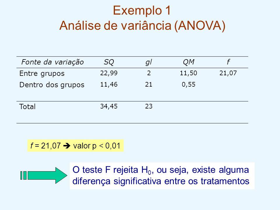 Exemplo 1 Análise de variância (ANOVA) O teste F rejeita H 0, ou seja, existe alguma diferença significativa entre os tratamentos Fonte da variaçãoSQg