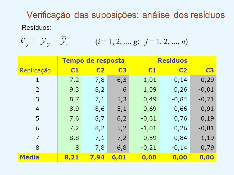 Verificação das suposições: análise dos resíduos (i = 1, 2,..., g; j = 1, 2,..., n) Resíduos: Tempo de respostaResíduos ReplicaçãoC1C2C3C1C2C3 17,27,8