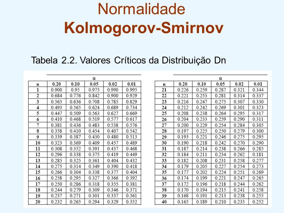 Normalidade Kolmogorov-Smirnov Tabela 2.2. Valores Críticos da Distribuição Dn