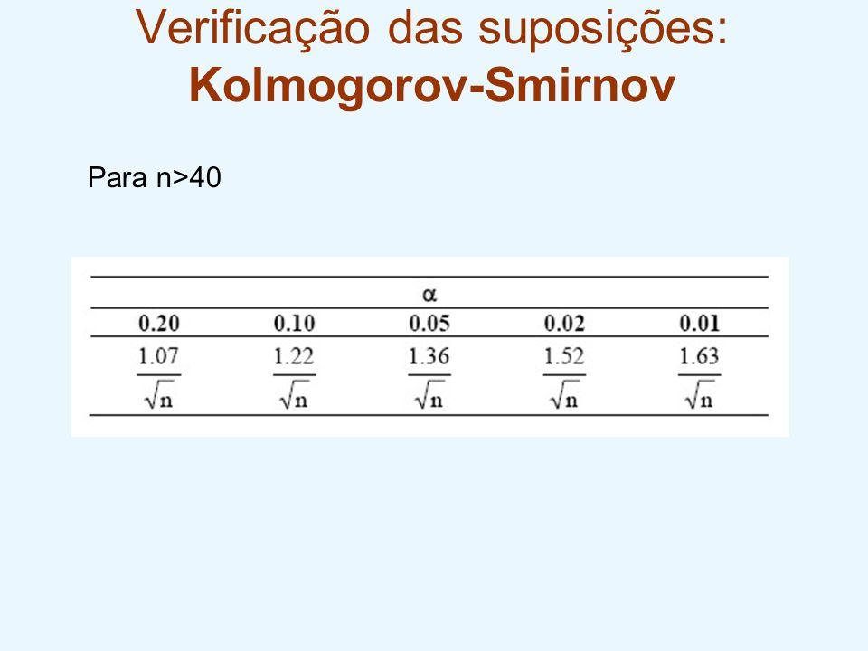 Verificação das suposições: Kolmogorov-Smirnov Para n>40