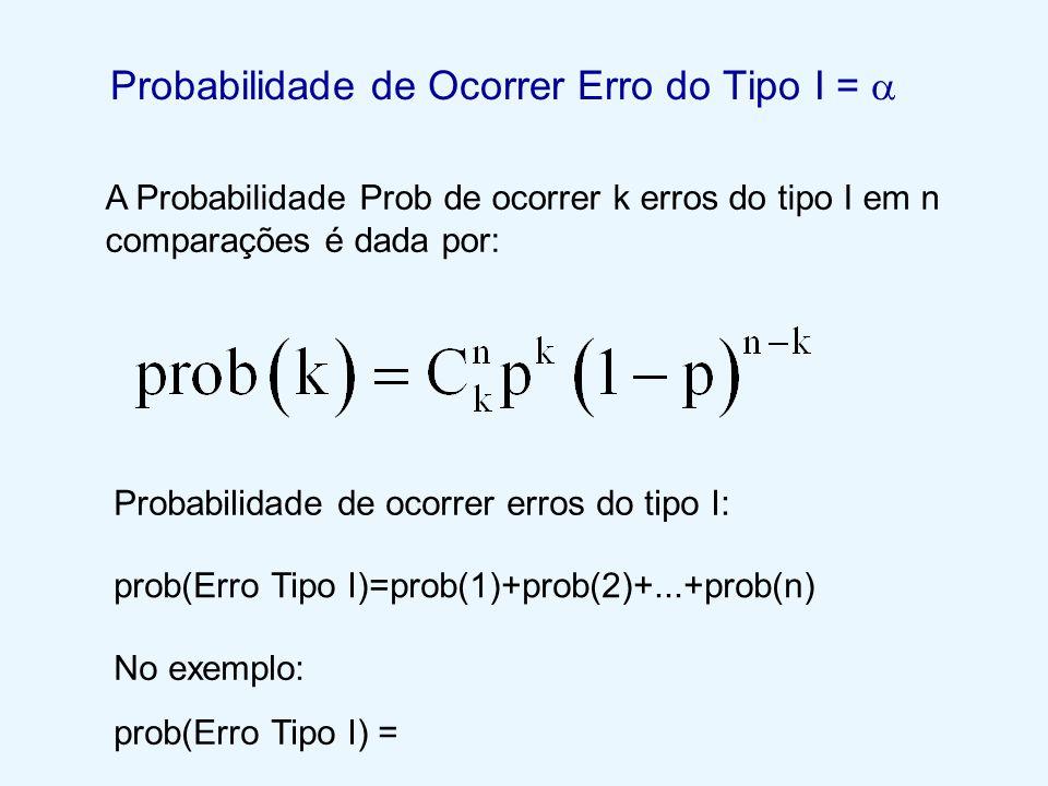 Probabilidade de Ocorrer Erro do Tipo I =  A Probabilidade Prob de ocorrer k erros do tipo I em n comparações é dada por: Probabilidade de ocorrer er