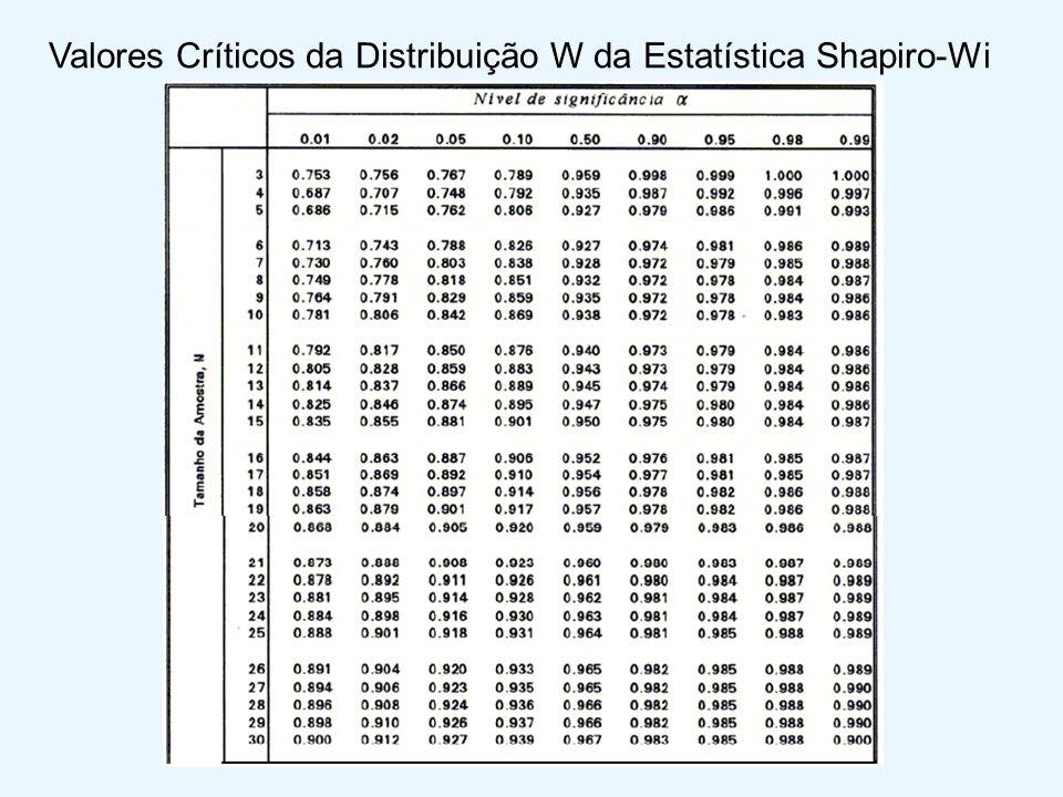 Valores Críticos da Distribuição W da Estatística Shapiro-Wi