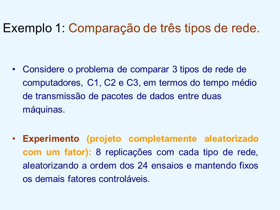 Exemplo 1: Comparação de três tipos de rede. Considere o problema de comparar 3 tipos de rede de computadores, C1, C2 e C3, em termos do tempo médio d
