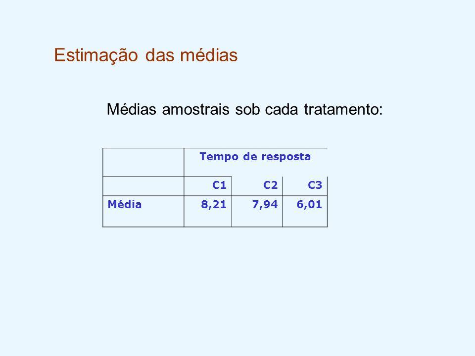 Estimação das médias Tempo de resposta C1C2C3 Média8,217,946,01 Médias amostrais sob cada tratamento: