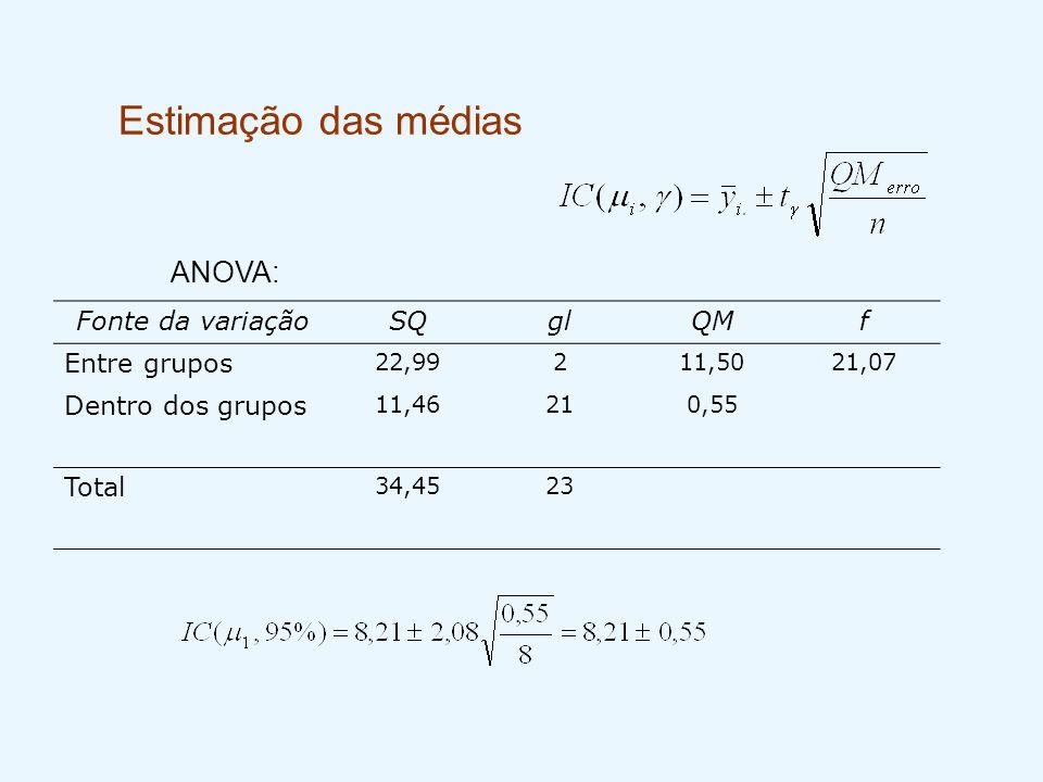Estimação das médias Fonte da variaçãoSQglQMf Entre grupos 22,99211,5021,07 Dentro dos grupos 11,46210,55 Total 34,4523 ANOVA: