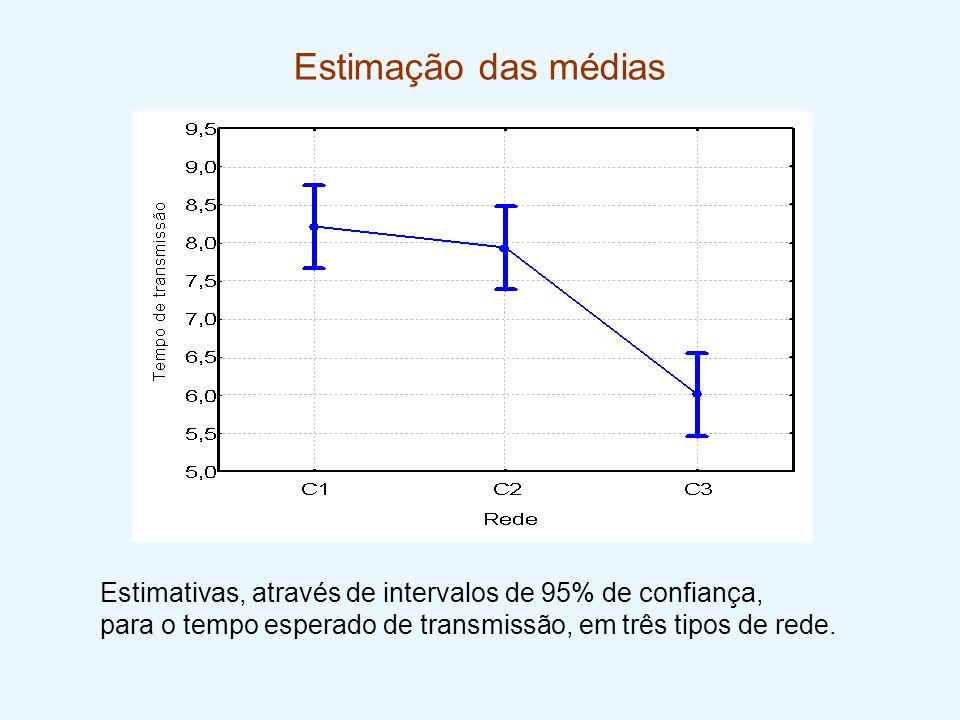 Estimação das médias Estimativas, através de intervalos de 95% de confiança, para o tempo esperado de transmissão, em três tipos de rede.