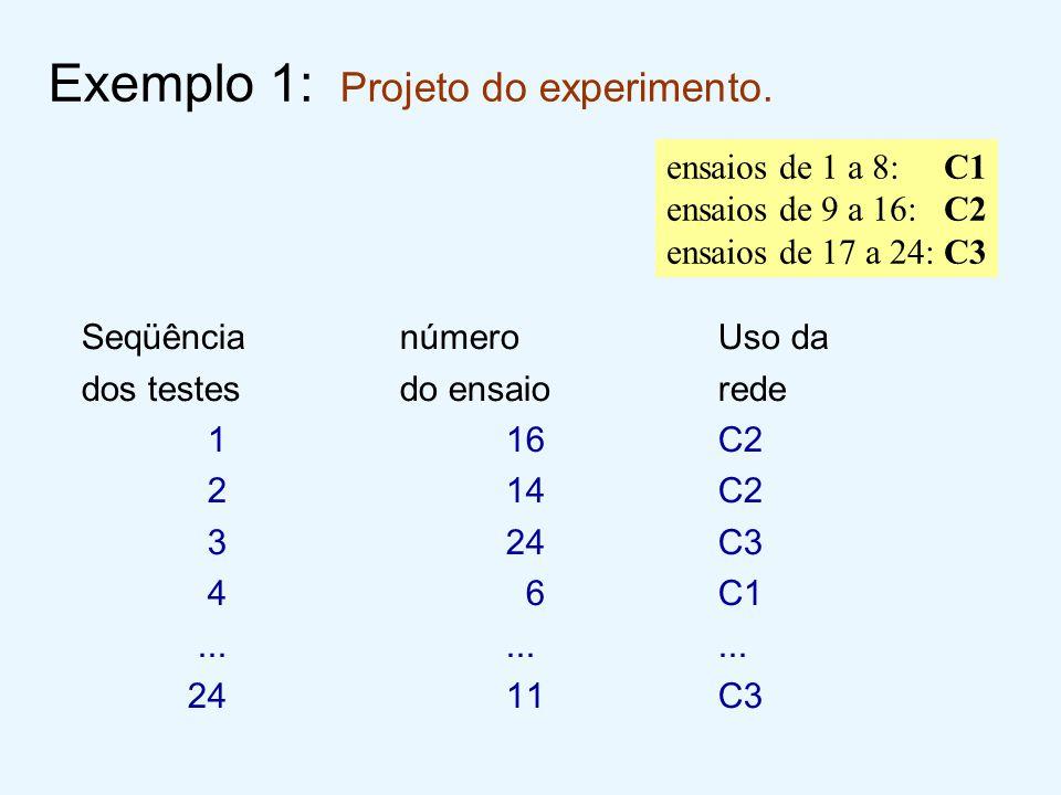 Exemplo 1: Projeto do experimento. SeqüêncianúmeroUso da dos testesdo ensaiorede 116C2 214C2 324C3 4 6C1......... 2411C3 ensaios de 1 a 8: C1 ensaios