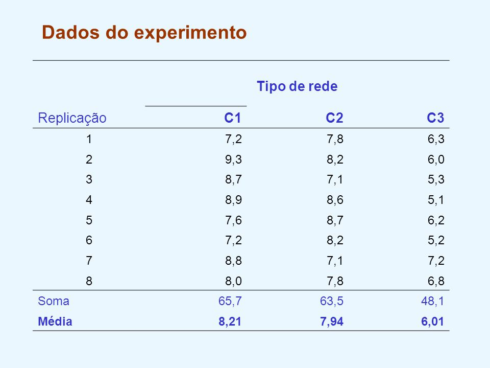 Dados do experimento Tipo de rede ReplicaçãoC1C2C3 17,27,86,3 29,38,26,0 38,77,15,3 48,98,65,1 57,68,76,2 67,28,25,2 78,87,17,2 88,07,86,8 Soma65,763,