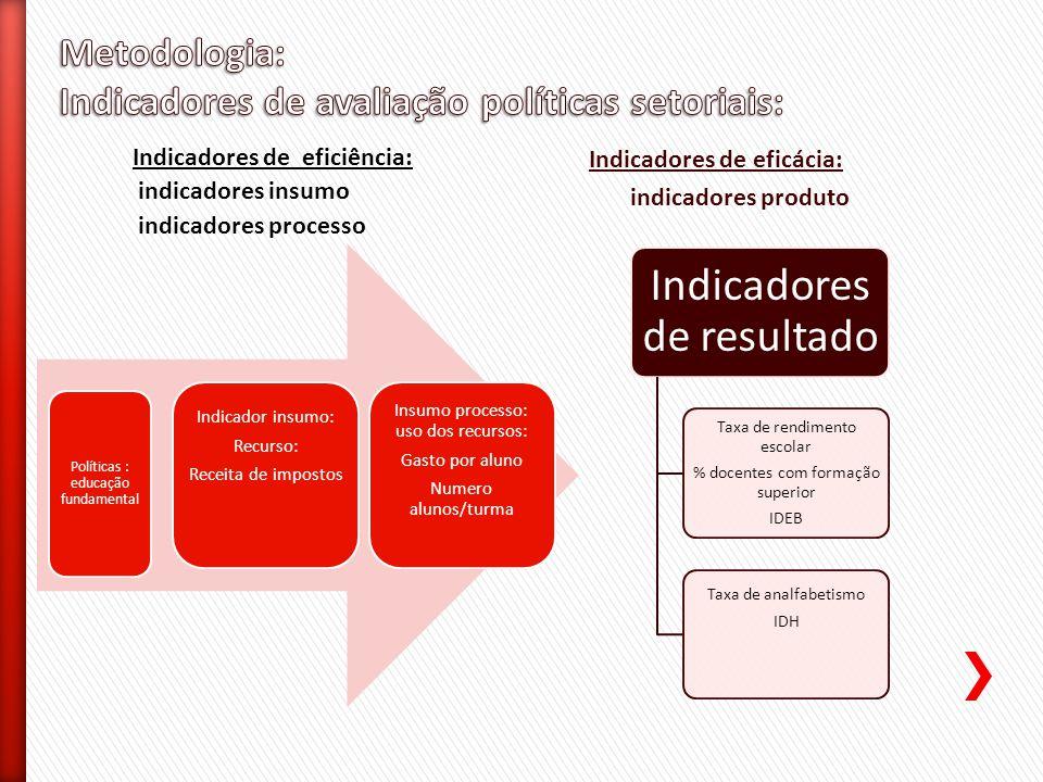 Políticas : educação fundamental Indicador insumo: Recurso: Receita de impostos Insumo processo: uso dos recursos: Gasto por aluno Numero alunos/turma
