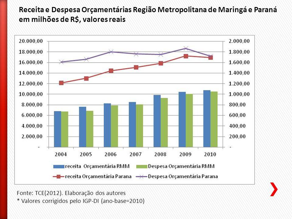 Receita e Despesa Orçamentárias Região Metropolitana de Maringá e Paraná em milhões de R$, valores reais Fonte: TCE(2012).