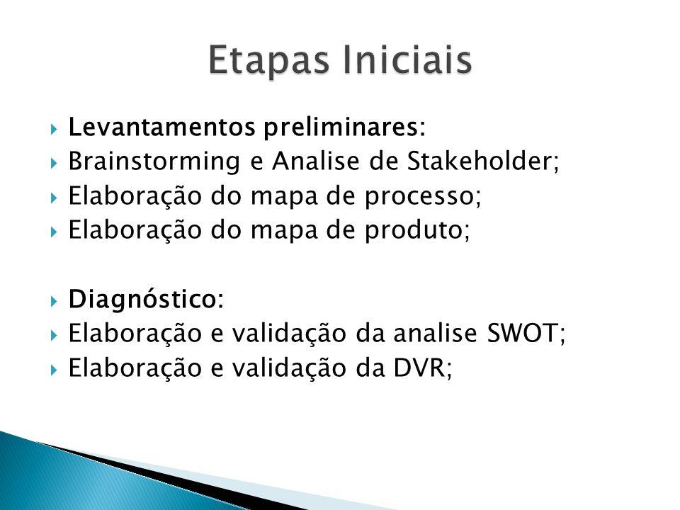  Levantamentos preliminares:  Brainstorming e Analise de Stakeholder;  Elaboração do mapa de processo;  Elaboração do mapa de produto;  Diagnósti