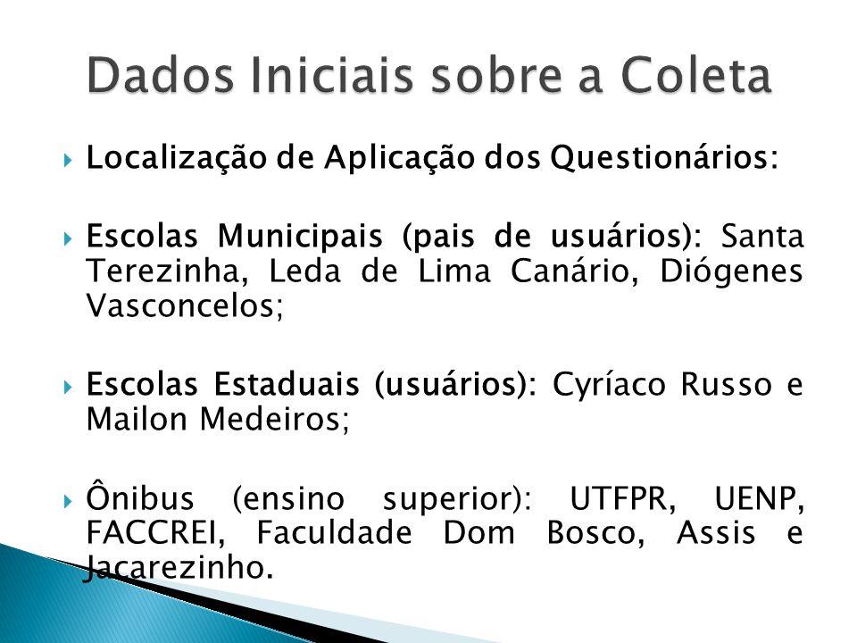  Localização de Aplicação dos Questionários:  Escolas Municipais (pais de usuários): Santa Terezinha, Leda de Lima Canário, Diógenes Vasconcelos; 