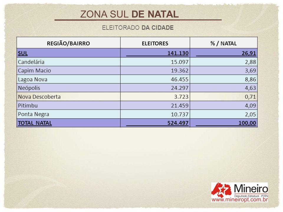 ZONA SUL DE NATAL ELEITORADO DA CIDADE REGIÃO/BAIRROELEITORES% / NATAL SUL 141.130 26,91 Candelária 15.097 2,88 Capim Macio 19.362 3,69 Lagoa Nova 46.