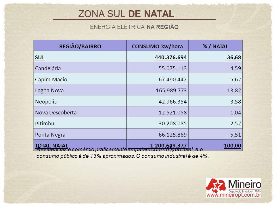 ZONA SUL DE NATAL ENERGIA ELÉTRICA NA REGIÃO REGIÃO/BAIRROCONSUMO kw/hora% / NATAL SUL440.376.69436,68 Candelária 55.075.1134,59 Capim Macio 67.490.44