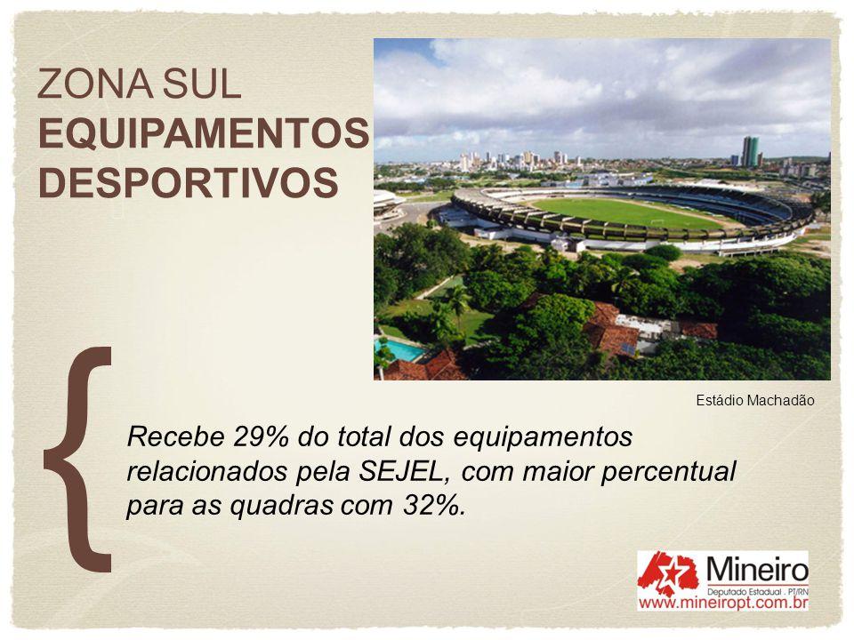 ZONA SUL EQUIPAMENTOS DESPORTIVOS Recebe 29% do total dos equipamentos relacionados pela SEJEL, com maior percentual para as quadras com 32%. Estádio