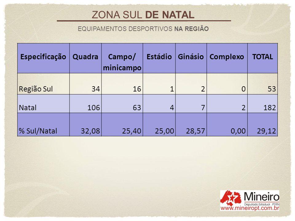 EspecificaçãoQuadraCampo/EstádioGinásioComplexoTOTAL minicampo Região Sul341612053 Natal10663472182 % Sul/Natal32,0825,4025,0028,570,0029,12 ZONA SUL