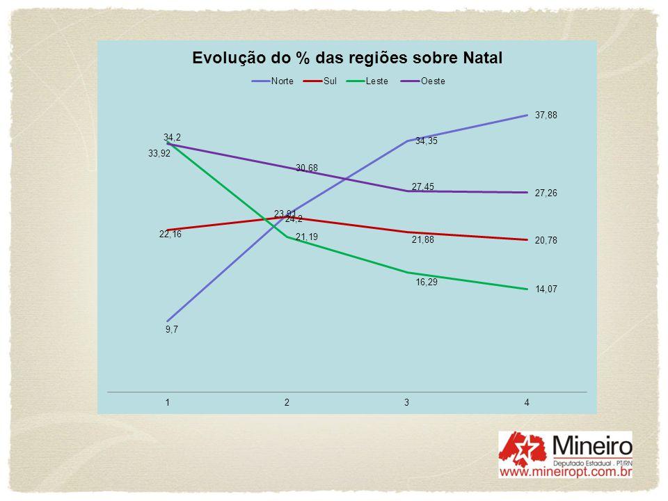 Região Sul apresentava uma população de 166.491 residentes, representando 20,78% do total de Natal.