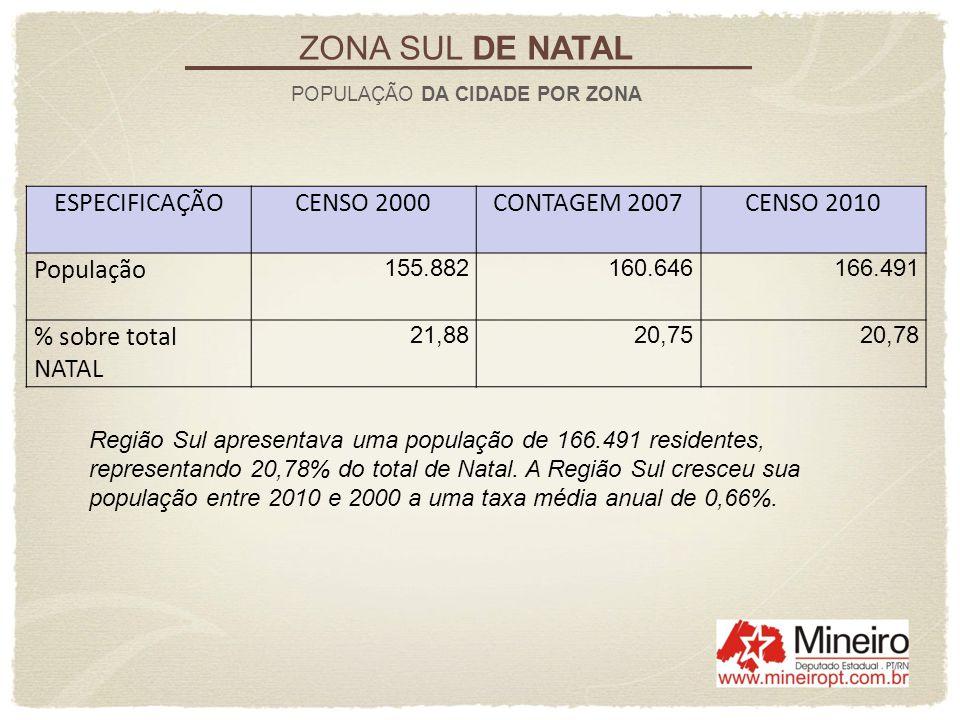 Seu bairro mais populoso é Lagoa Nova com 37.518 habitantes, 4,68% do total de Natal ZONA SUL DE NATAL POPULAÇÃO DA REGIÃO REGIÃO/BAIRROPOPULAÇÃO 2010% DE NATAL LESTE 166.49120,78 Candelária 22.3912,79 Capim Macio 22.7602,84 Lagoa Nova 37.5184,68 Neópolis 22.4652,80 Nova Descoberta 12.4671,56 Pitimbu 24.2093,02 Ponta Negra 24.6813,08