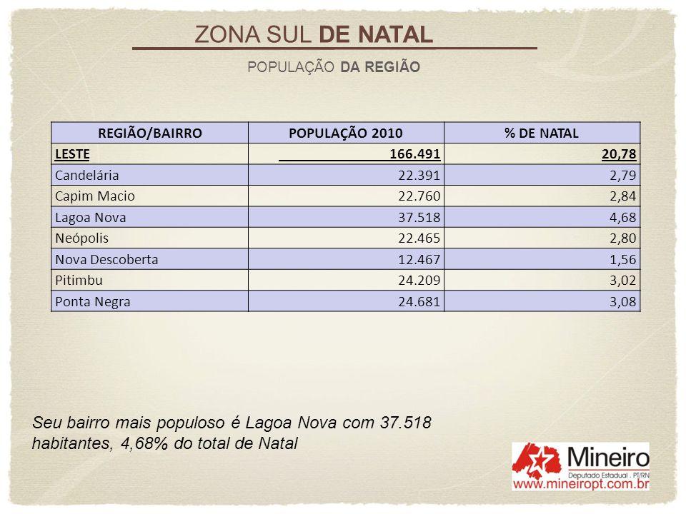 Seu bairro mais populoso é Lagoa Nova com 37.518 habitantes, 4,68% do total de Natal ZONA SUL DE NATAL POPULAÇÃO DA REGIÃO REGIÃO/BAIRROPOPULAÇÃO 2010