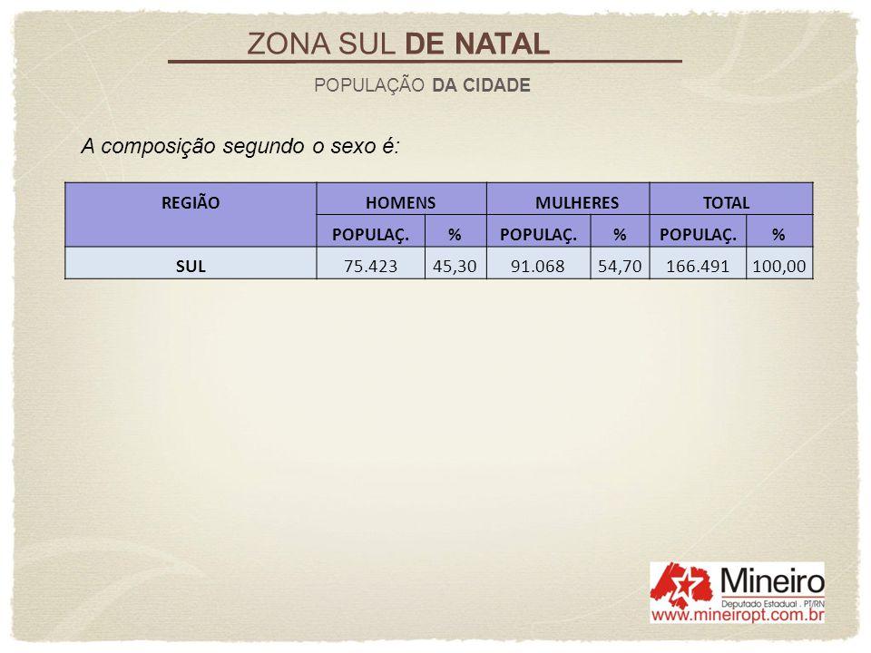 ZONA SUL DE NATAL LIXO DOMICILIAR Como a produção total de lixo de Natal foi de 728 toneladas, a Região Sul pesa com 36,26%.