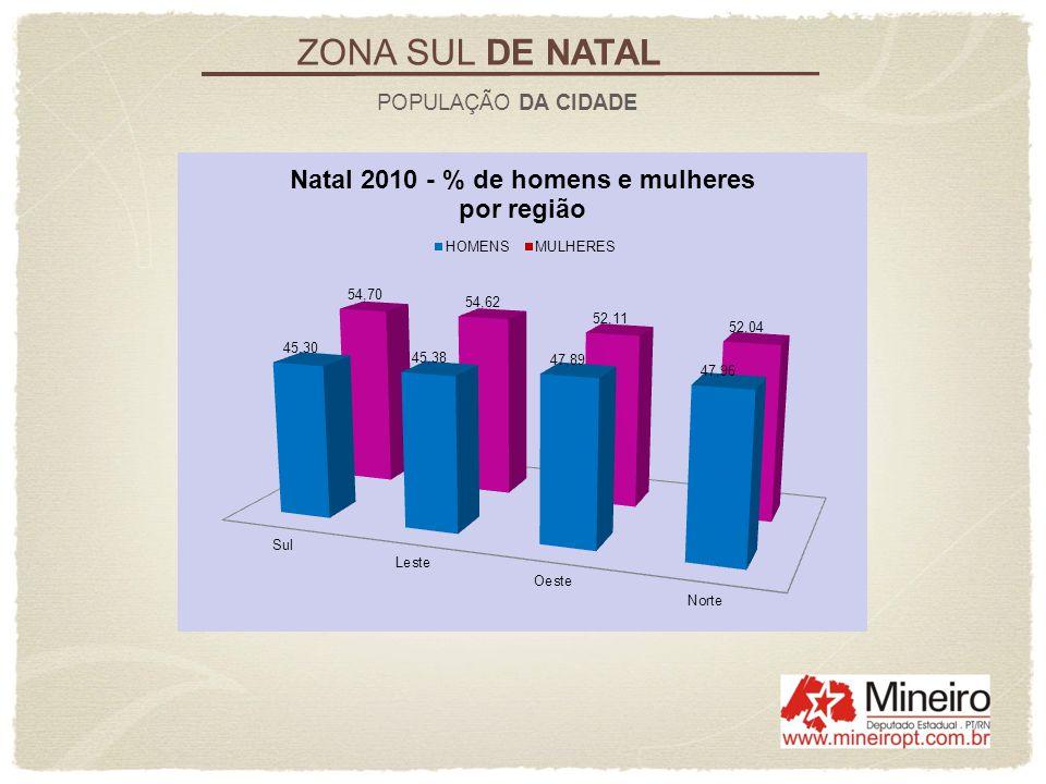 ZONA SUL DE NATAL POPULAÇÃO DA CIDADE