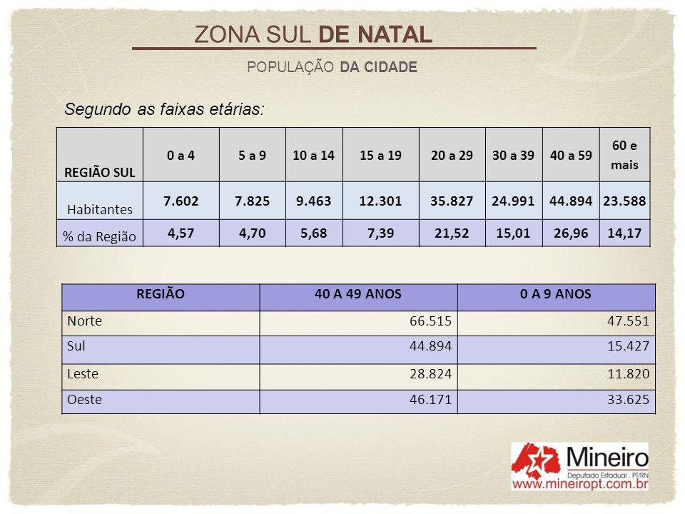 ZONA SUL DE NATAL ELEITORADO Chegando perto dos 27% dos eleitores de Natal, a Região Sul abriga um percentual menor da sua população, 21% em termos aproximados.