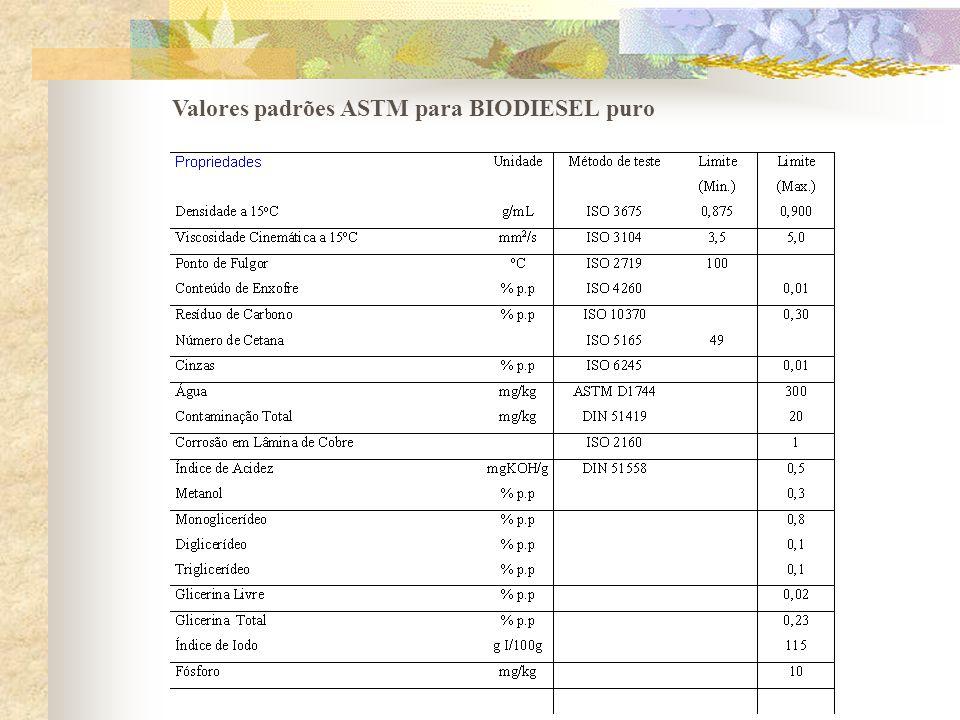 Valores padrões ASTM para BIODIESEL puro