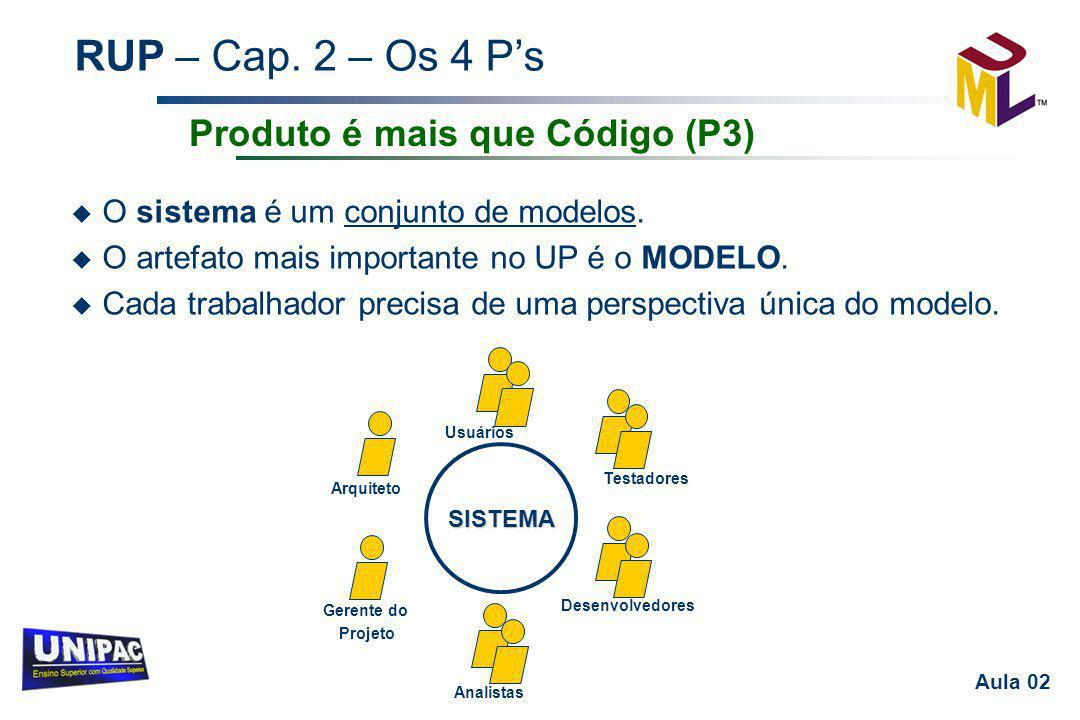 RUP – Cap. 2 – Os 4 P's Aula 02 u O sistema é um conjunto de modelos. u O artefato mais importante no UP é o MODELO. u Cada trabalhador precisa de uma