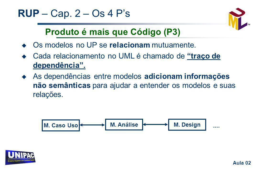 """RUP – Cap. 2 – Os 4 P's Aula 02 u Os modelos no UP se relacionam mutuamente. u Cada relacionamento no UML é chamado de """"traço de dependência"""". u As de"""