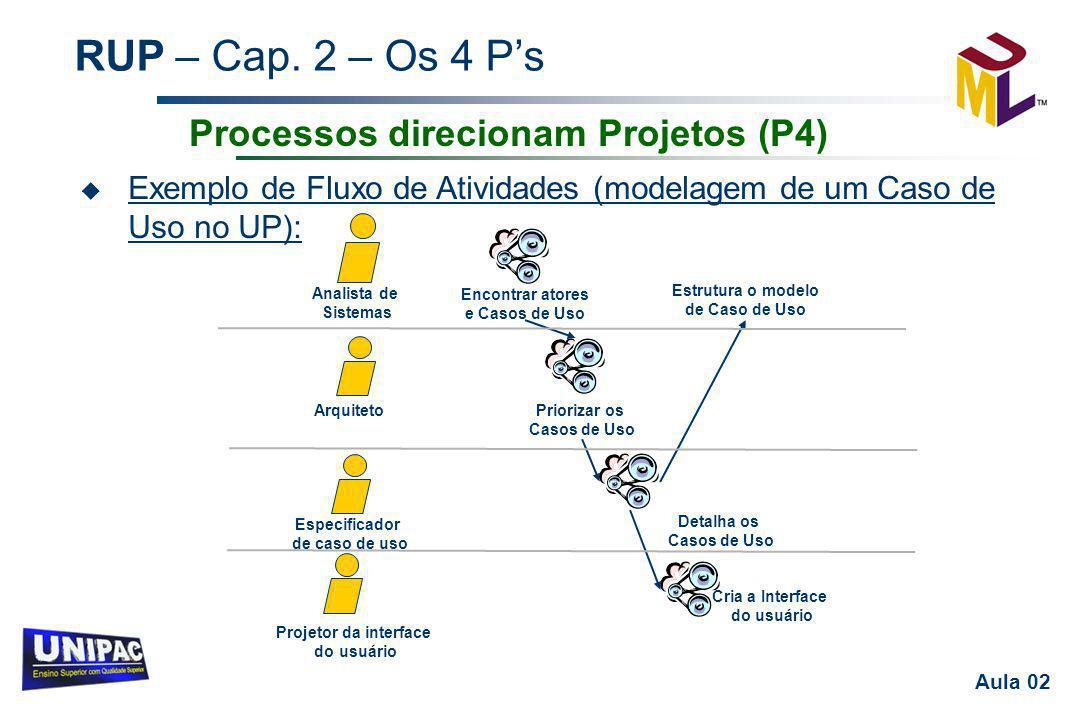 RUP – Cap. 2 – Os 4 P's Aula 02 u Exemplo de Fluxo de Atividades (modelagem de um Caso de Uso no UP): Processos direcionam Projetos (P4) Cria a Interf