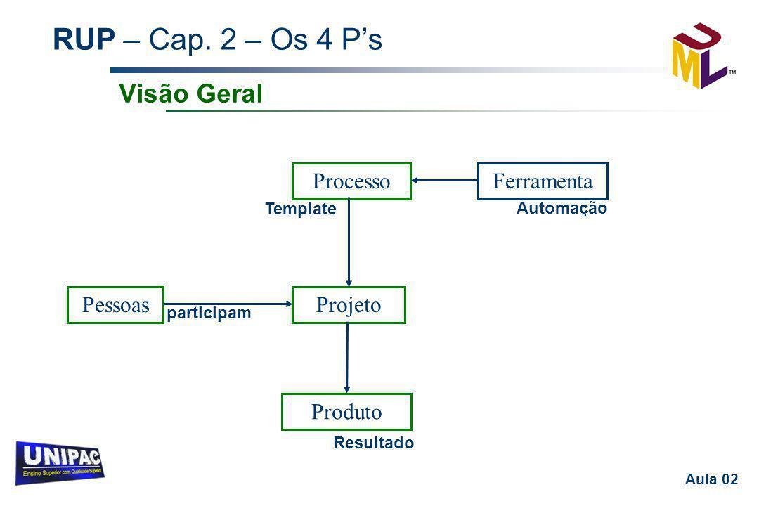 RUP – Cap. 2 – Os 4 P's Aula 02 Visão Geral PessoasProjeto Produto ProcessoFerramenta Template participam Resultado Automação