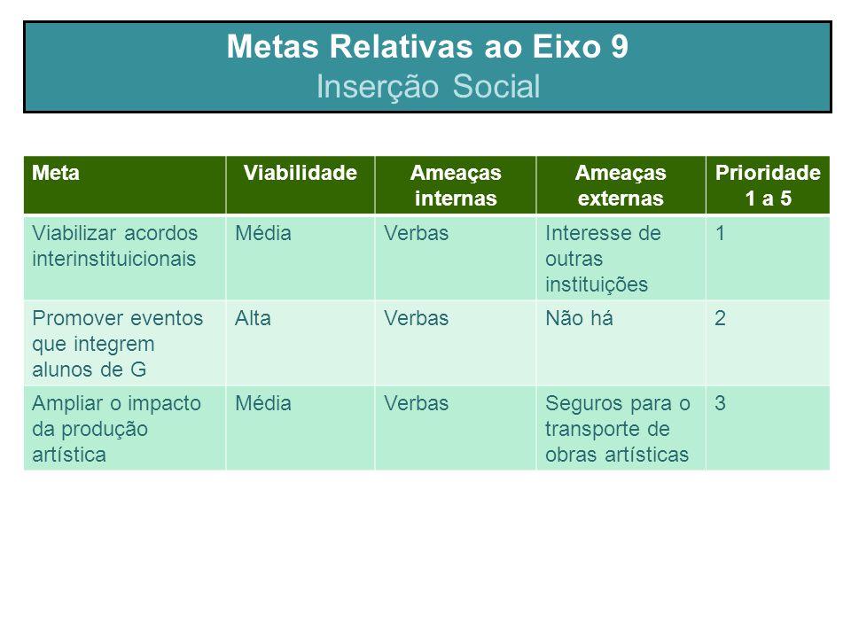 Metas Relativas ao Eixo 9 Inserção Social MetaViabilidadeAmeaças internas Ameaças externas Prioridade 1 a 5 Viabilizar acordos interinstituicionais Mé