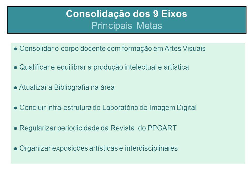 Consolidação dos 9 Eixos Principais Metas ● Consolidar o corpo docente com formação em Artes Visuais ● Qualificar e equilibrar a produção intelectual