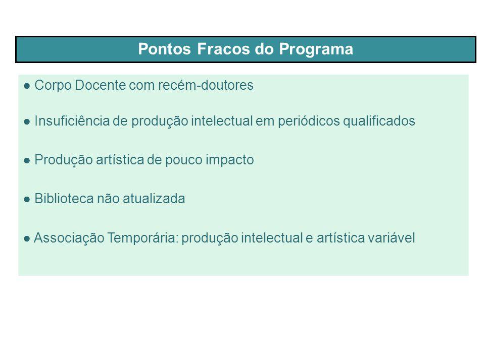 ● Corpo Docente com recém-doutores ● Insuficiência de produção intelectual em periódicos qualificados ● Produção artística de pouco impacto ● Bibliote