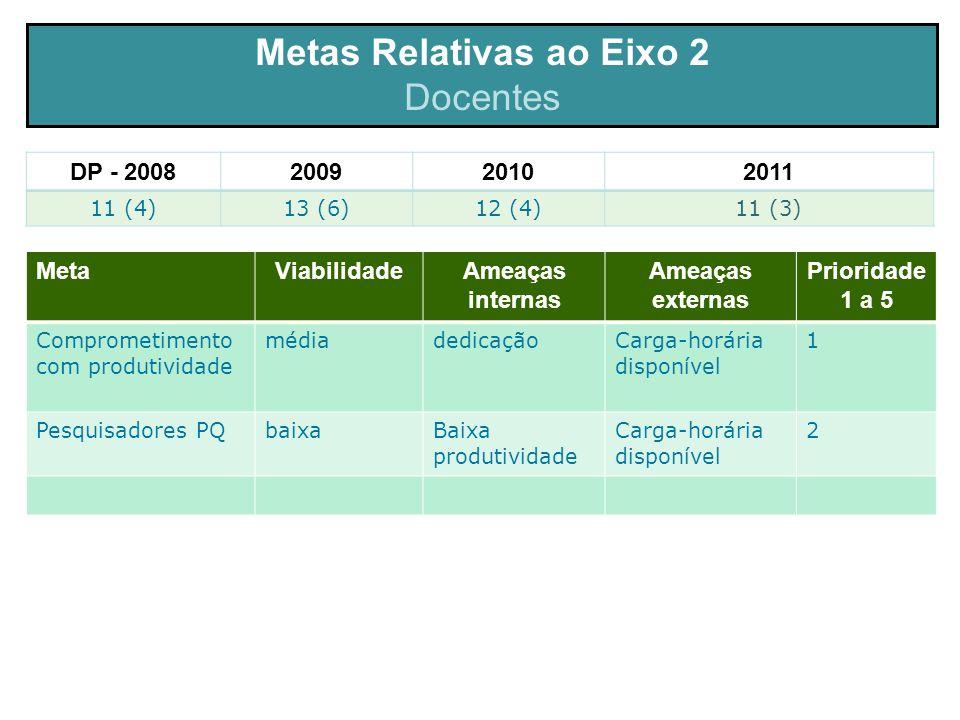 Metas Relativas ao Eixo 2 Docentes MetaViabilidadeAmeaças internas Ameaças externas Prioridade 1 a 5 Comprometimento com produtividade médiadedicaçãoCarga-horária disponível 1 Pesquisadores PQbaixaBaixa produtividade Carga-horária disponível 2 DP - 2008200920102011 11 (4)13 (6)12 (4)11 (3)
