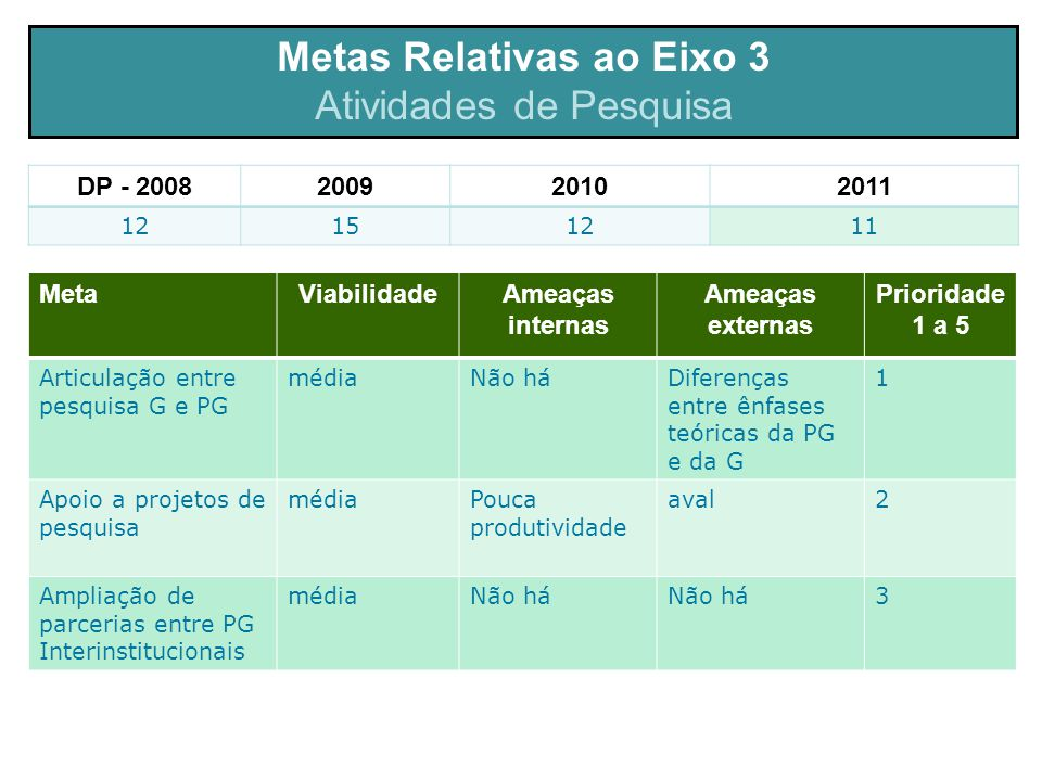 Metas Relativas ao Eixo 3 Atividades de Pesquisa MetaViabilidadeAmeaças internas Ameaças externas Prioridade 1 a 5 Articulação entre pesquisa G e PG médiaNão háDiferenças entre ênfases teóricas da PG e da G 1 Apoio a projetos de pesquisa médiaPouca produtividade aval2 Ampliação de parcerias entre PG Interinstitucionais médiaNão há 3 DP - 2008200920102011 12151211