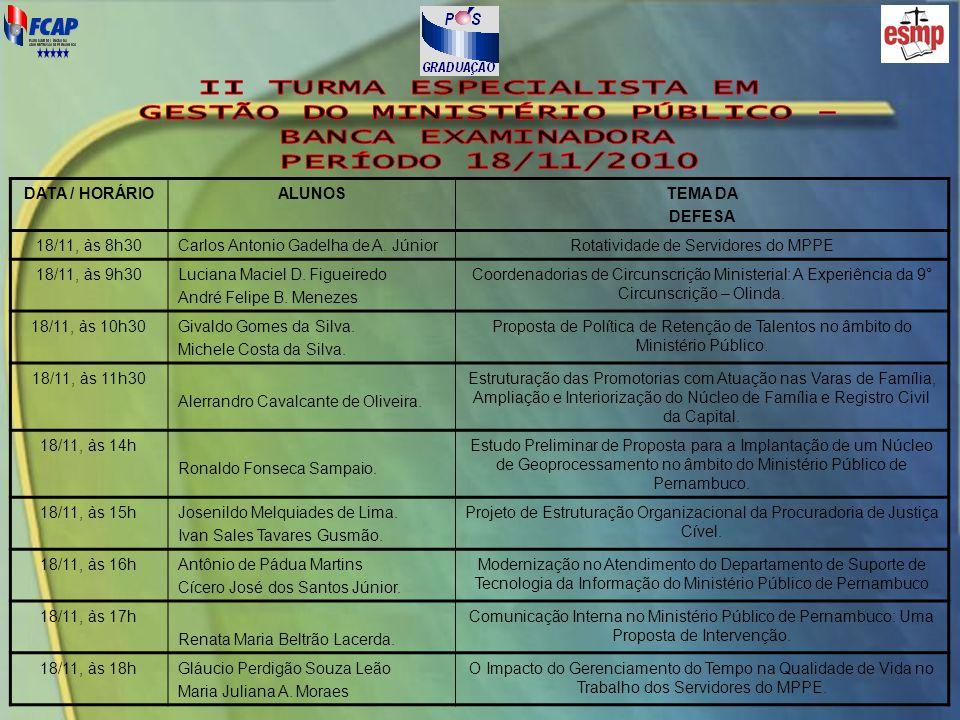DATA / HORÁRIOALUNOSTEMA DA DEFESA 18/11, às 8h30Carlos Antonio Gadelha de A. JúniorRotatividade de Servidores do MPPE 18/11, às 9h30Luciana Maciel D.